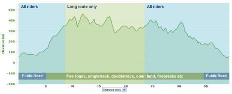 Long route 40km, 1160m climbing. Standard route 25km, 600m climbing.